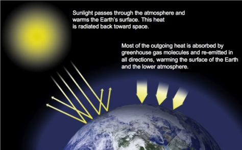 NASA's explanation of how green house gasses heat our atmosphere
